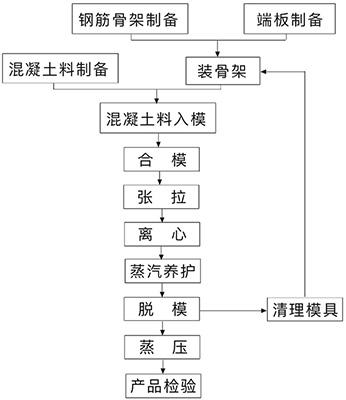 预应力混凝土管桩生产传统流程
