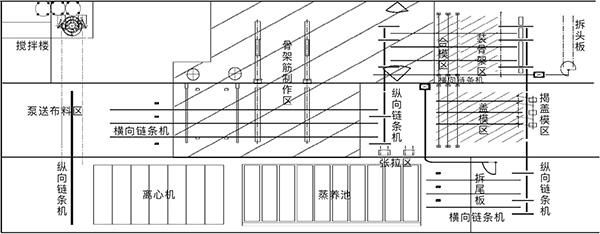 预应力混凝土管桩自动化生产线工艺布局图