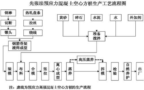 先张法预应力混凝土空心方桩生产工艺流程图